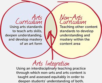 Arts Ingegration Guide 1